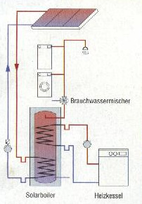 Diagram of Solar system for hot water in your home
